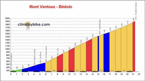 Mt Ventoux Bike Climb Profile Road Cycling
